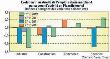 Ce premier trimestre 2012, le secteur du commerce connaît une large perte d'emplois salariés, mais plus encore, le secteur de l'industrie est particulièrement touché.