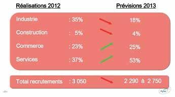 Les services représentent plus de la moitiés des prévisions de recrutement de cadres pour 2013 (source Apec).