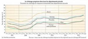 Le chômage a augmenté tout au long de l'année dans les trois départements picards (source Insee).