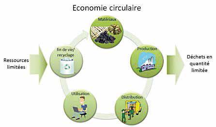 Le cycle vertueux de l'économie circulaire…