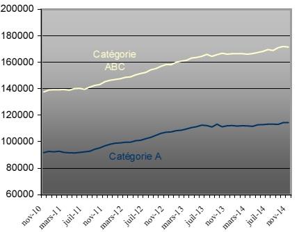 Demandeurs d'emploi inscrits en fin de mois à Pôle emploi Catégories A et ABC (en cvs)