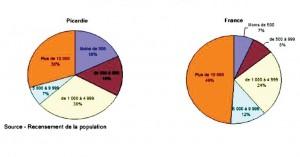 Répartition de la population selon de la commune.