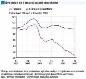 Évolution de l'emploi salarié marchand.